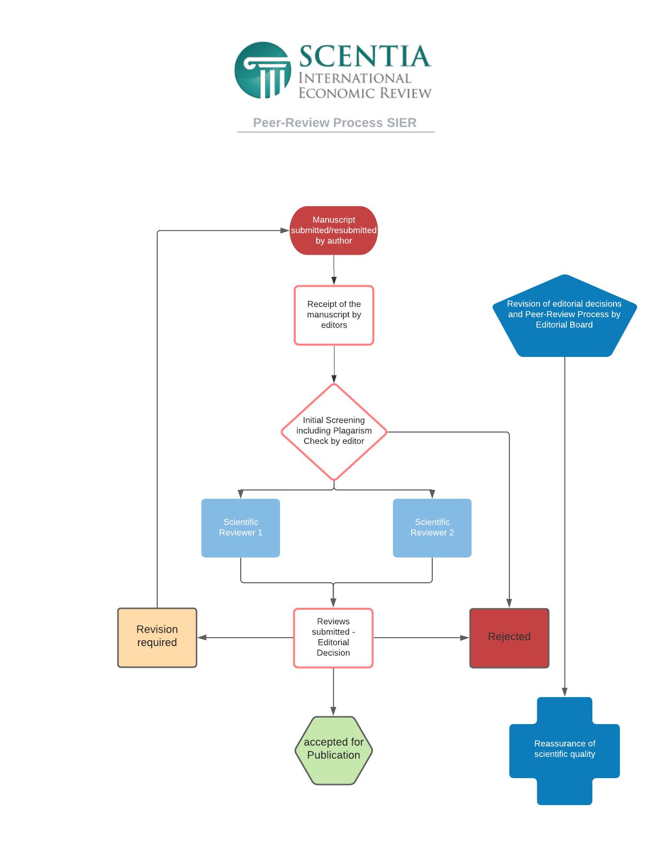 SIER Peer-Review Process